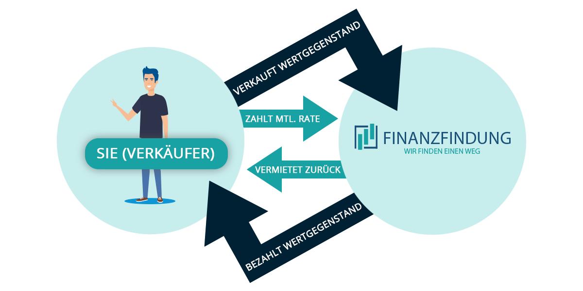 finanzfindung - GRAFIK - Finanzfindung – Sofort Geld ohne Schufa – Pfandleihhaus in Bremen