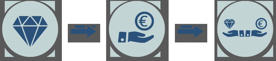 finanzfindung - SYSTEM - Finanzfindung – Sofort Geld ohne Schufa – Pfandleihhaus in Bremen